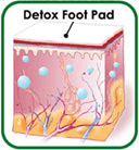 How Do Detox Foot Patches Work?
